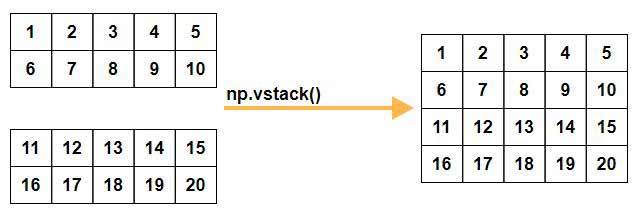 Numpy Vertical Stacking | numpy vstack() in Python