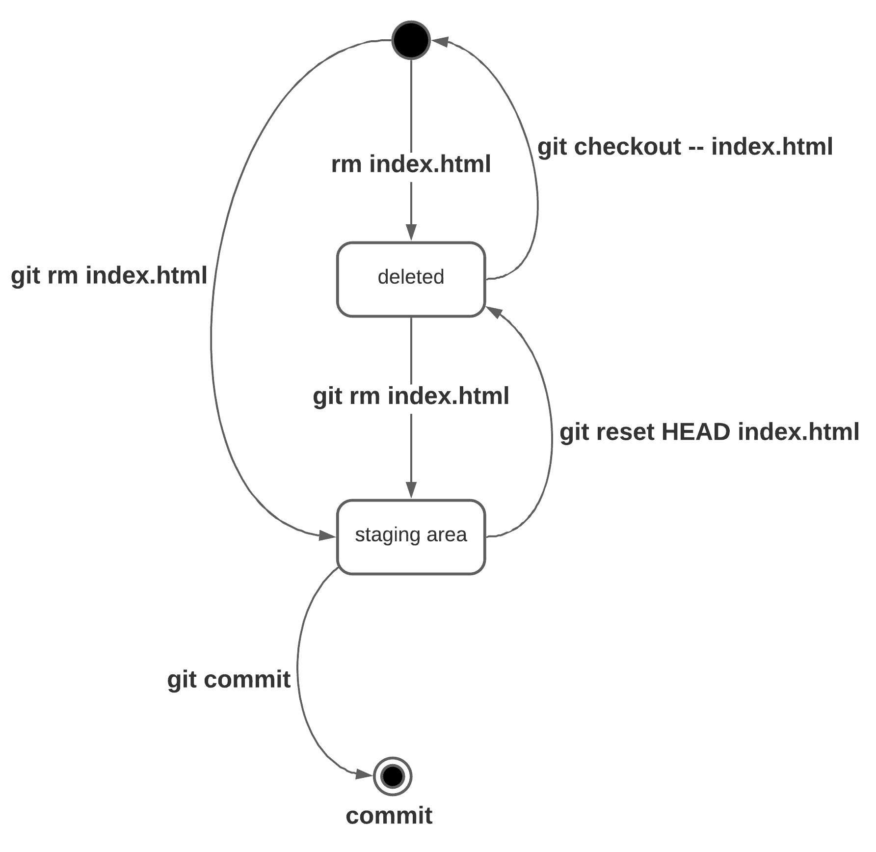 How to use git rm command