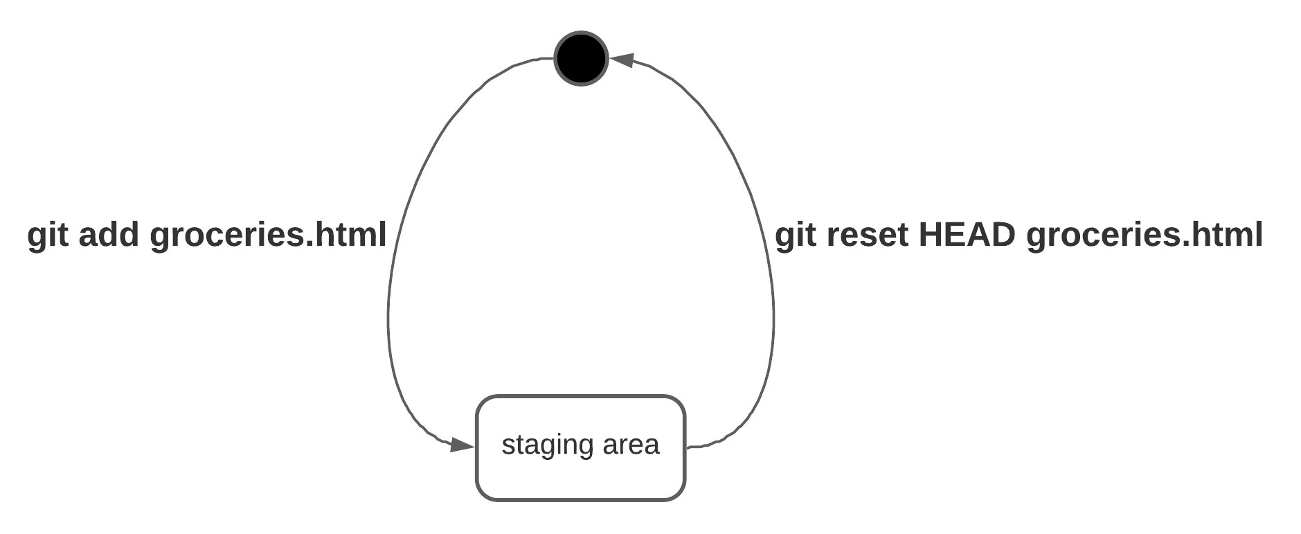 git remove files from staging